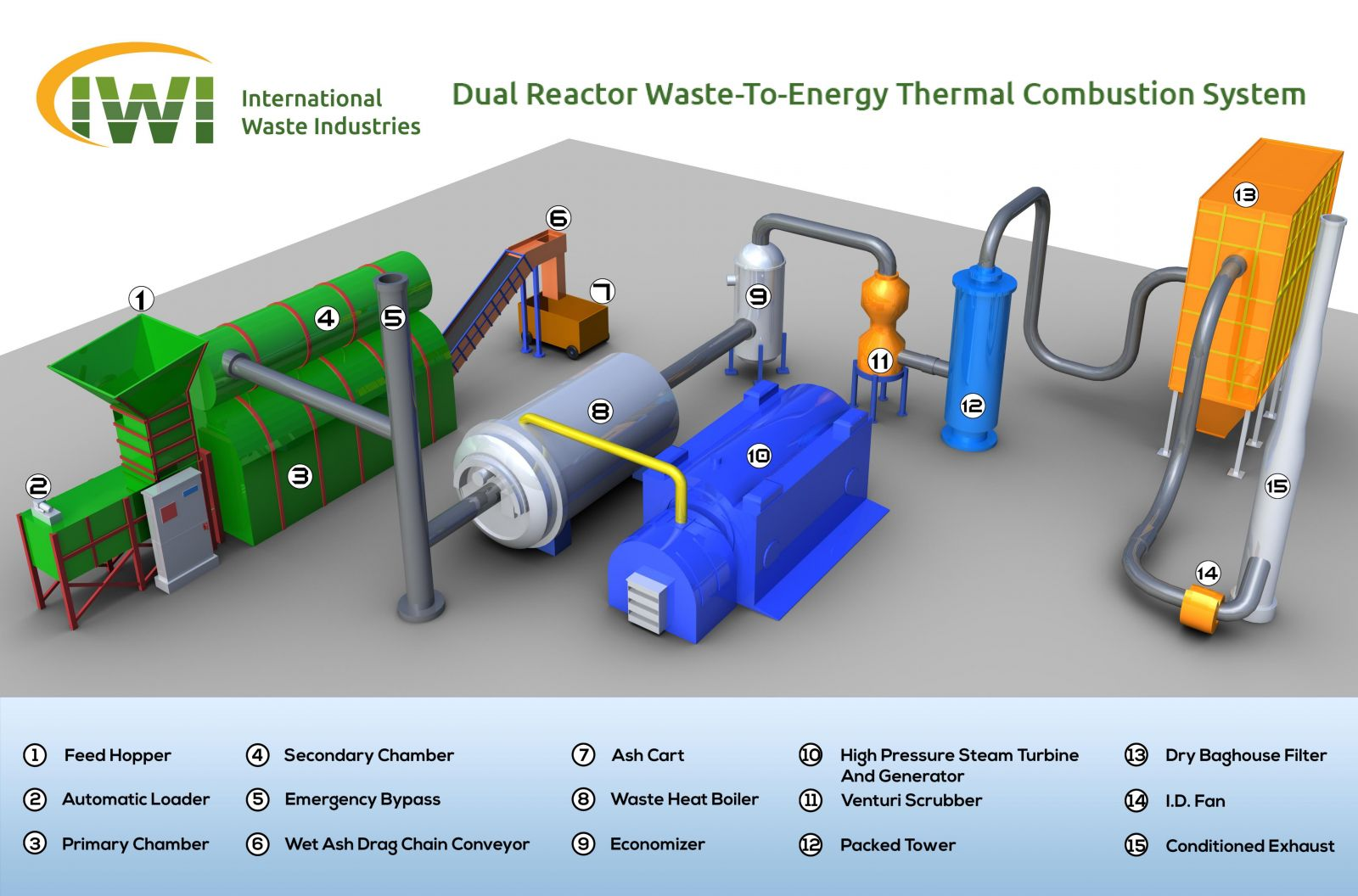 Waste To Energy Systems Wte Energy From Waste Efw